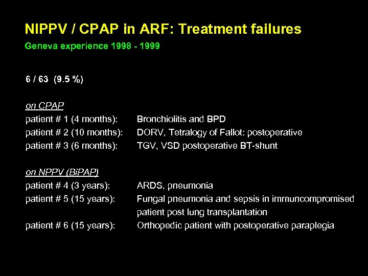 NIPPV / CPAP in ARF: Treatment failures Geneva experience 1998 - 1999 6 /