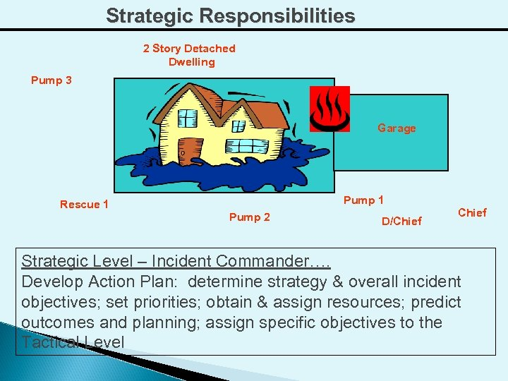 Strategic Responsibilities 2 Story Detached Dwelling Pump 3 Garage Pump 1 Rescue 1 Pump