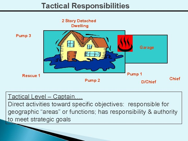 Tactical Responsibilities 2 Story Detached Dwelling Pump 3 Garage Pump 1 Rescue 1 Pump