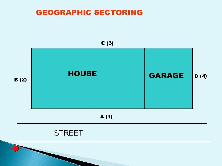 GEOGRAPHIC SECTORING C (3) B (2) HOUSE GARAGE A (1) STREET D (4)