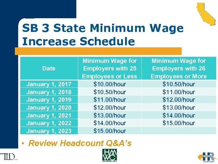 SB 3 State Minimum Wage Increase Schedule Date January 1, 2017 January 1, 2018