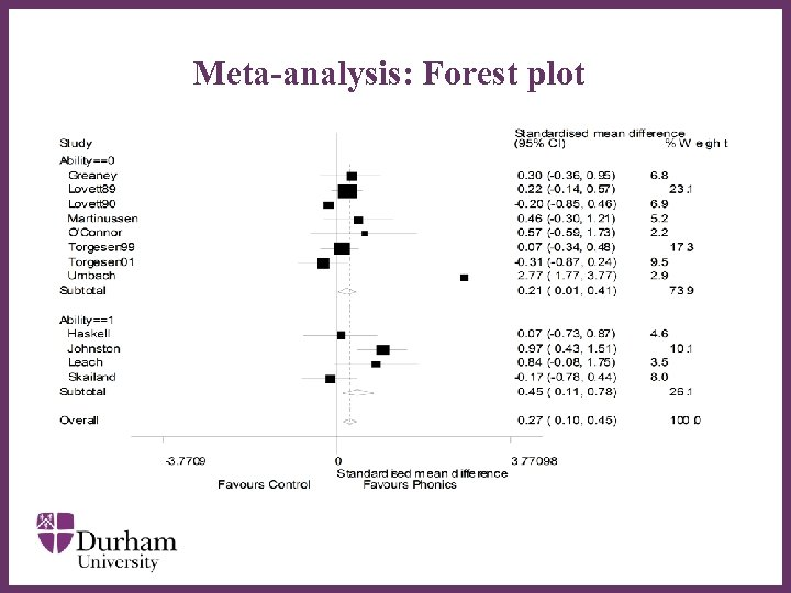 Meta-analysis: Forest plot ∂