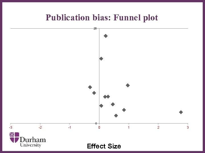 Publication bias: Funnel plot 25 ∂ 0 -3 -2 -1 0 Effect Size 1