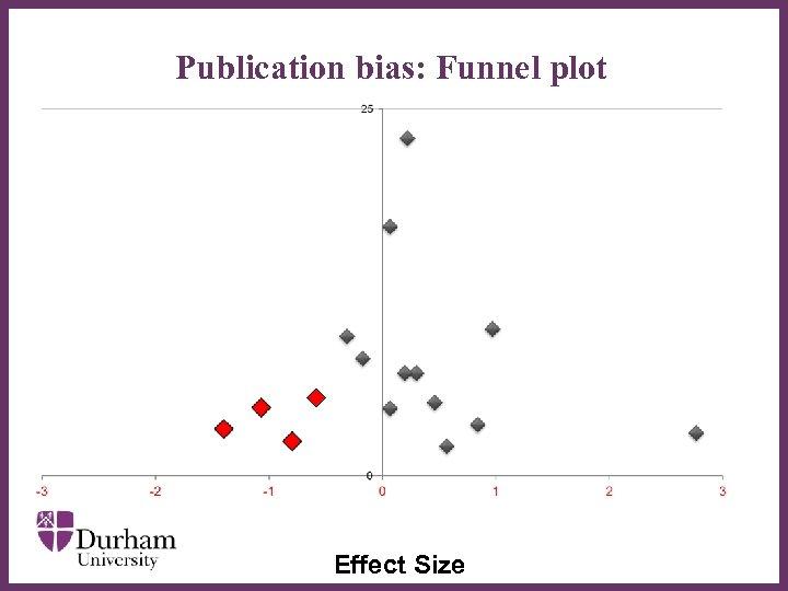 Publication bias: Funnel plot ∂ Effect Size