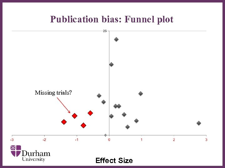 Publication bias: Funnel plot ∂ Missing trials? Effect Size