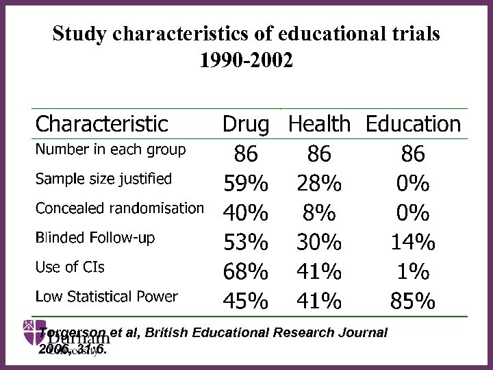Study characteristics of educational trials 1990 -2002 ∂ Torgerson et al, British Educational Research