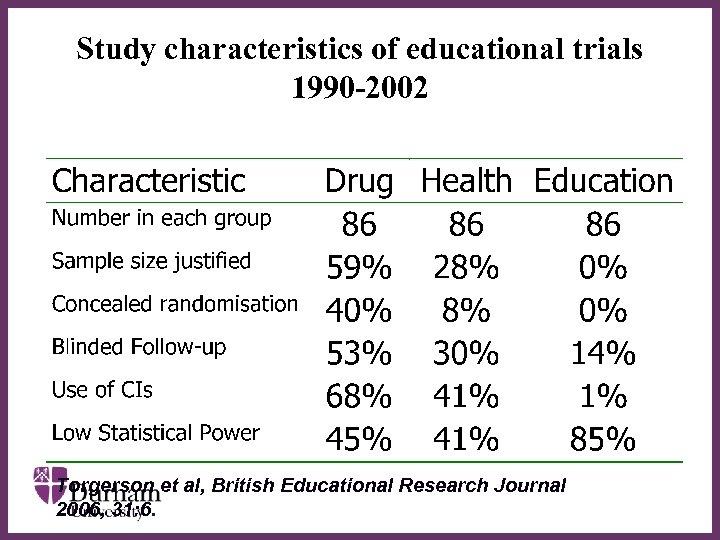 Study characteristics of educational trials 1990 -2002 ∂ Torgerson et al, British Educational Research