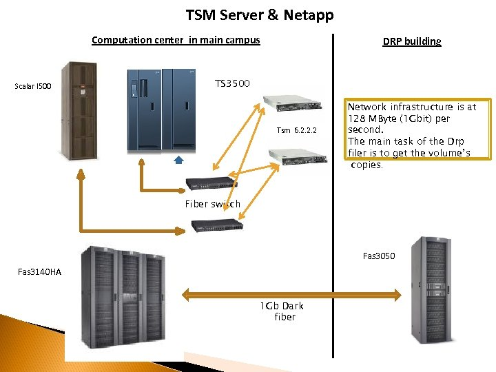 TSM Server & Netapp Computation center in main campus Scalar I 500 DRP building