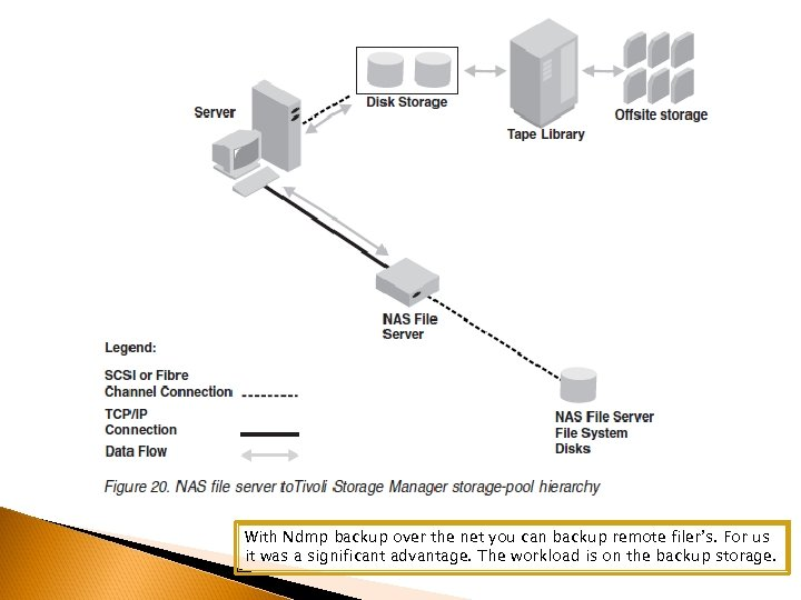 With Ndmp backup over the net you can backup remote filer's. For us it