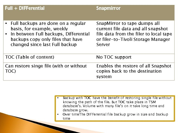 Full + DIFFerential Snapmirror • Full backups are done on a regular basis, for