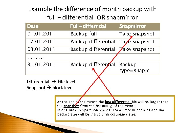 Example the difference of month backup with full + differential OR snapmirror Date Full+differntial