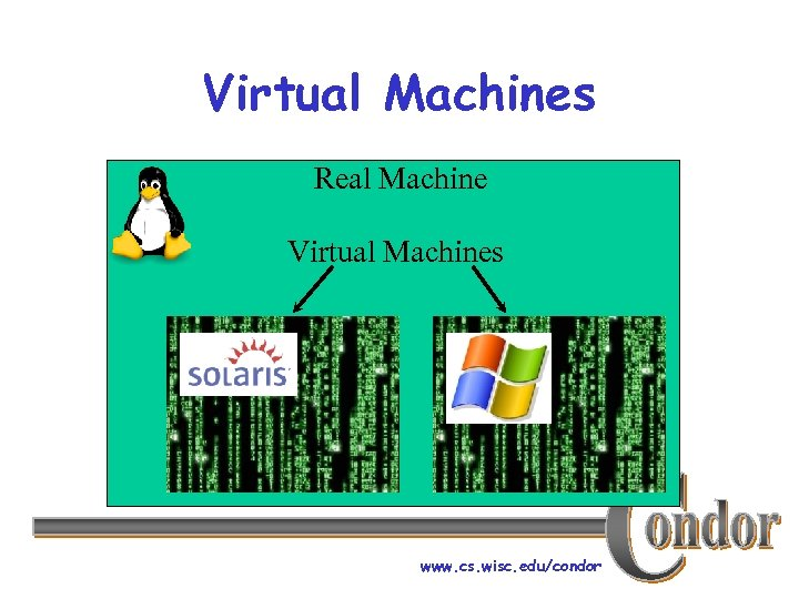 Virtual Machines Real Machine Virtual Machines www. cs. wisc. edu/condor