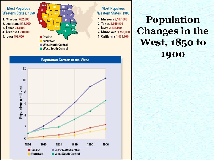 Population Changes in the West, 1850 to 1900