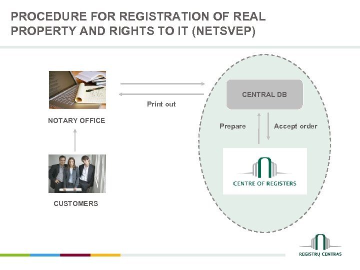 PROCEDURE FOR REGISTRATION OF REAL PROPERTY AND RIGHTS TO IT (NETSVEP) CENTRAL DB Print