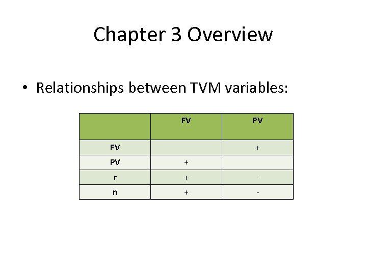 Chapter 3 Overview • Relationships between TVM variables: FV FV PV + r +