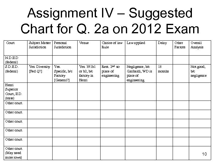 Assignment IV – Suggested Chart for Q. 2 a on 2012 Exam Court N.