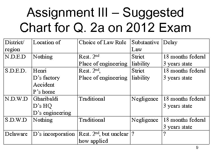 Assignment III – Suggested Chart for Q. 2 a on 2012 Exam District/ region