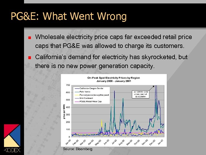 PG&E: What Went Wrong Wholesale electricity price caps far exceeded retail price caps that
