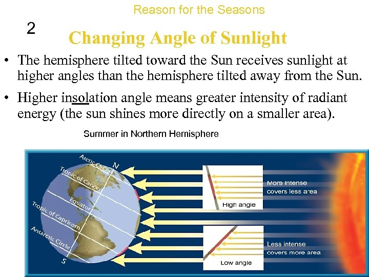 Reason for the Seasons 2 Changing Angle of Sunlight • The hemisphere tilted toward
