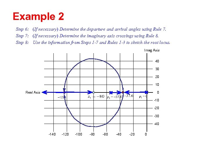 Example 2 Step 6: (If necessary) Determine the departure and arrival angles using Rule