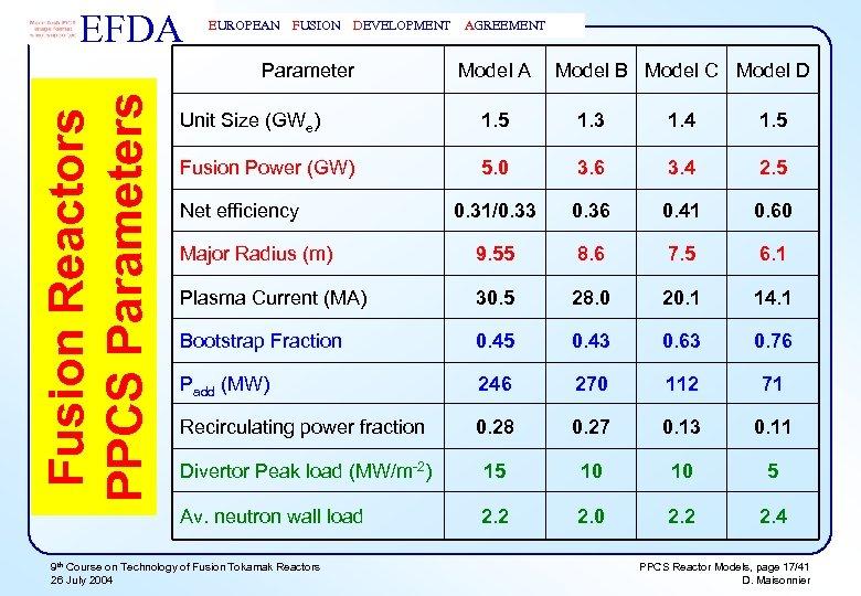 EFDA EUROPEAN FUSION DEVELOPMENT Fusion Reactors PPCS Parameters Parameter AGREEMENT Model A Model B