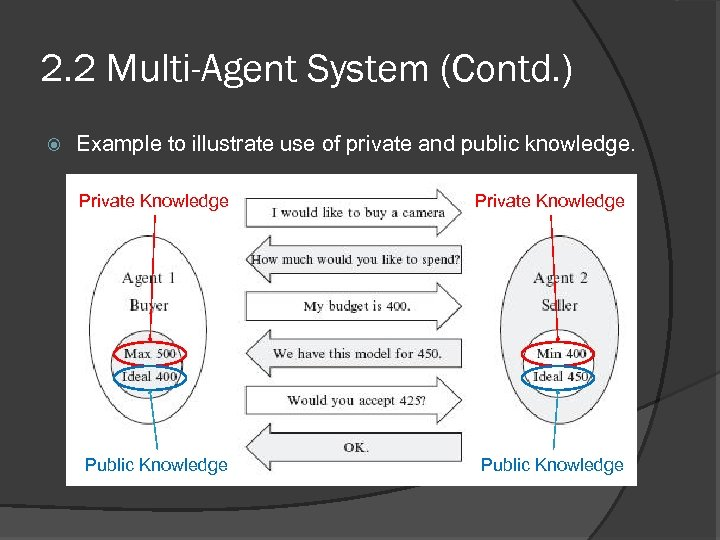2. 2 Multi-Agent System (Contd. ) Example to illustrate use of private and public