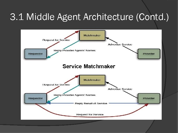 3. 1 Middle Agent Architecture (Contd. ) Service Matchmaker