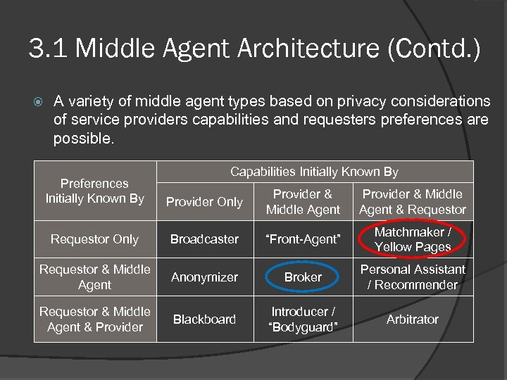 3. 1 Middle Agent Architecture (Contd. ) A variety of middle agent types based