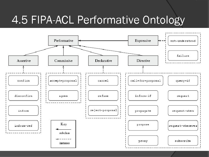 4. 5 FIPA-ACL Performative Ontology