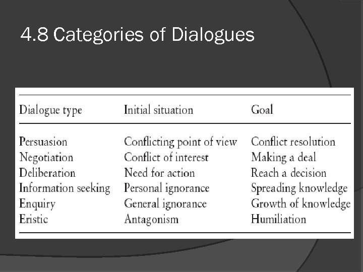 4. 8 Categories of Dialogues