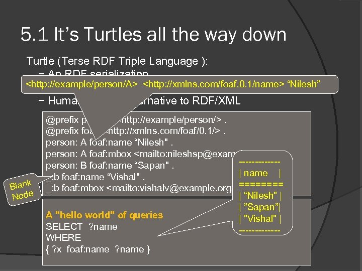 5. 1 It's Turtles all the way down Turtle (Terse RDF Triple Language ):