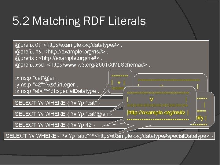 5. 2 Matching RDF Literals @prefix dt: <http: //example. org/datatype#>. @prefix ns: <http: //example.