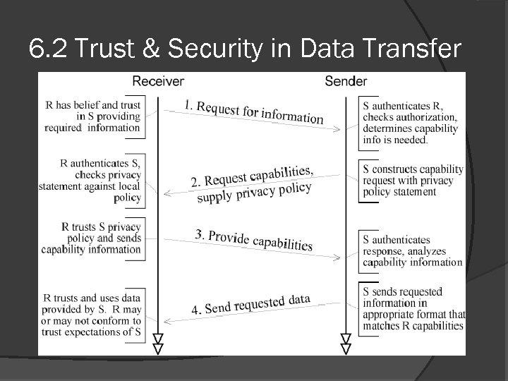 6. 2 Trust & Security in Data Transfer
