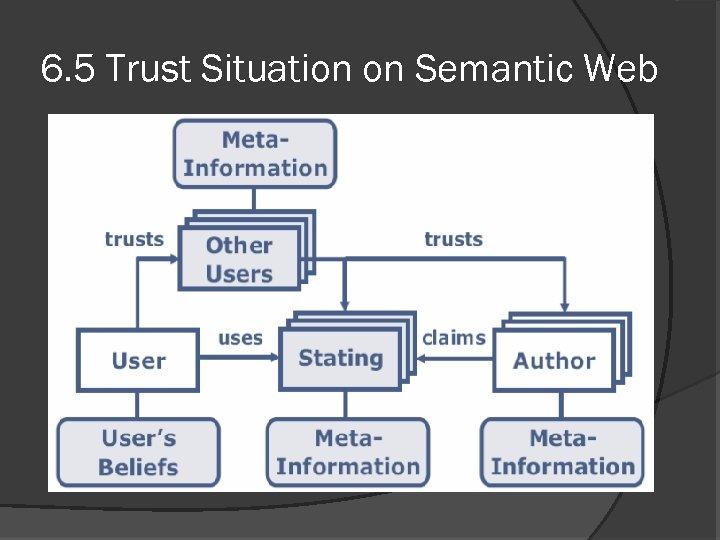 6. 5 Trust Situation on Semantic Web