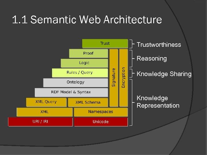 1. 1 Semantic Web Architecture Trustworthiness Reasoning Knowledge Sharing Knowledge Representation