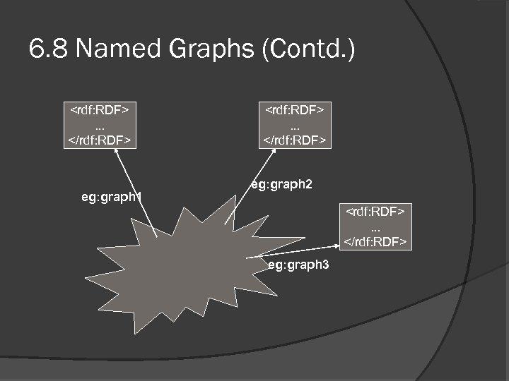 6. 8 Named Graphs (Contd. ) <rdf: RDF>. . . </rdf: RDF> eg: graph