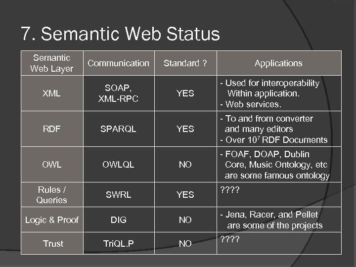 7. Semantic Web Status Semantic Web Layer Communication XML SOAP, XML-RPC RDF SPARQL Standard
