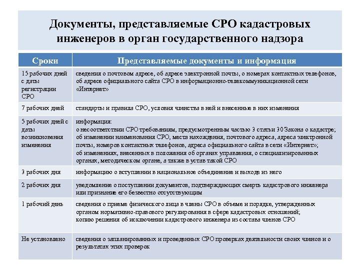 Документы, представляемые СРО кадастровых инженеров в орган государственного надзора Сроки Представляемые документы и информация