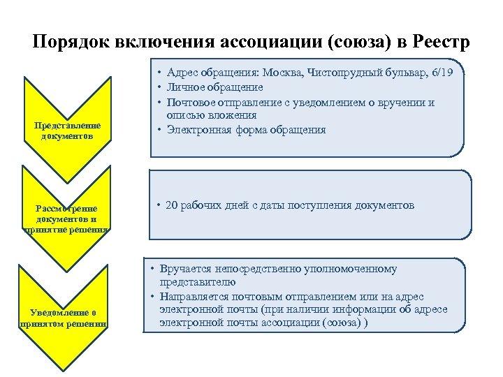 Порядок включения ассоциации (союза) в Реестр Представление документов Рассмотрение документов и принятие решения Уведомление