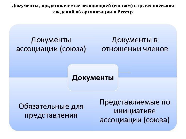 Документы, представляемые ассоциацией (союзом) в целях внесения сведений об организации в Реестр Документы ассоциации