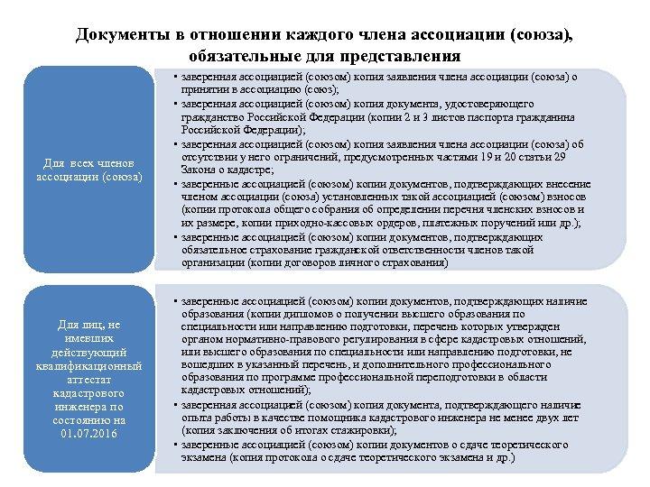 Документы в отношении каждого члена ассоциации (союза), обязательные для представления Для всех членов ассоциации