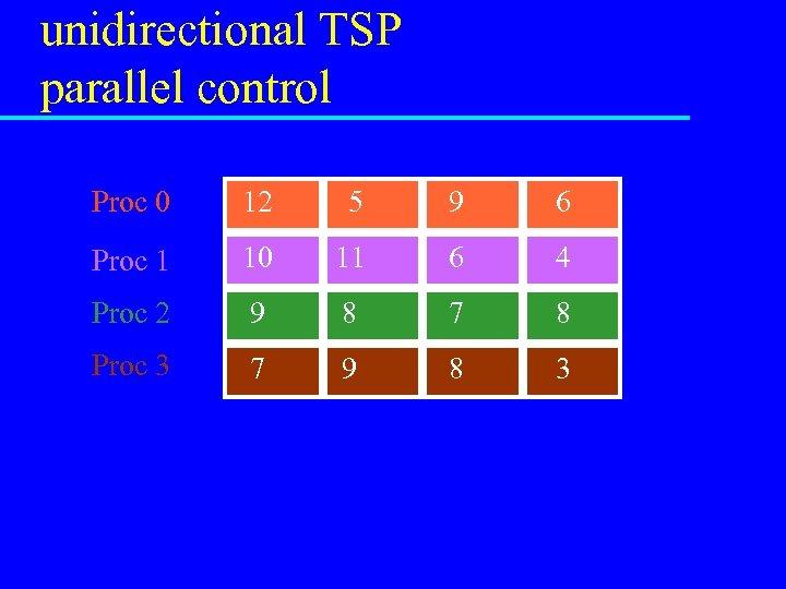 unidirectional TSP parallel control Proc 0 12 5 9 6 Proc 1 10 11