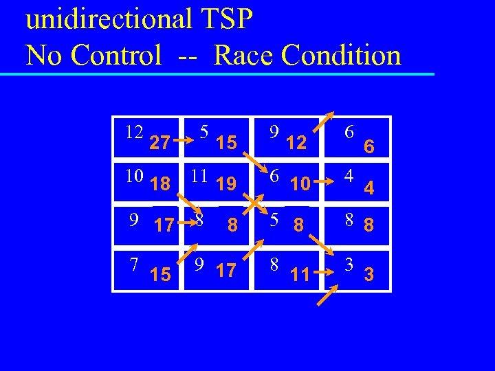 unidirectional TSP No Control -- Race Condition 12 27 0 5 15 0 9