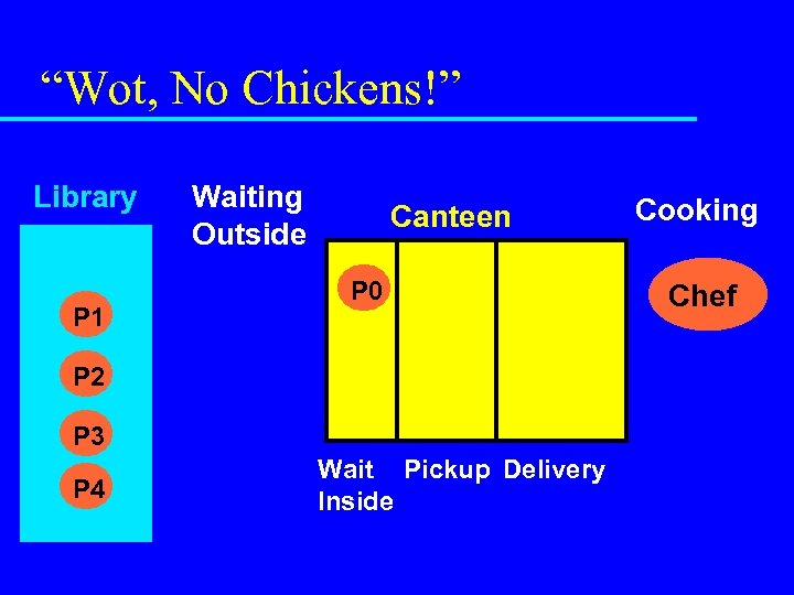 """""""Wot, No Chickens!"""" Library P 1 Waiting Outside Canteen P 0 P 2 P"""
