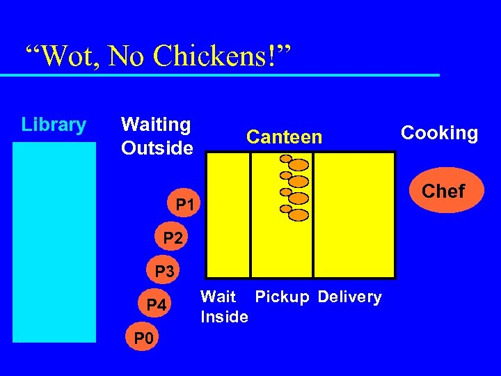 """""""Wot, No Chickens!"""" Library Waiting Outside P 0 P 1 P 2 Chef P"""