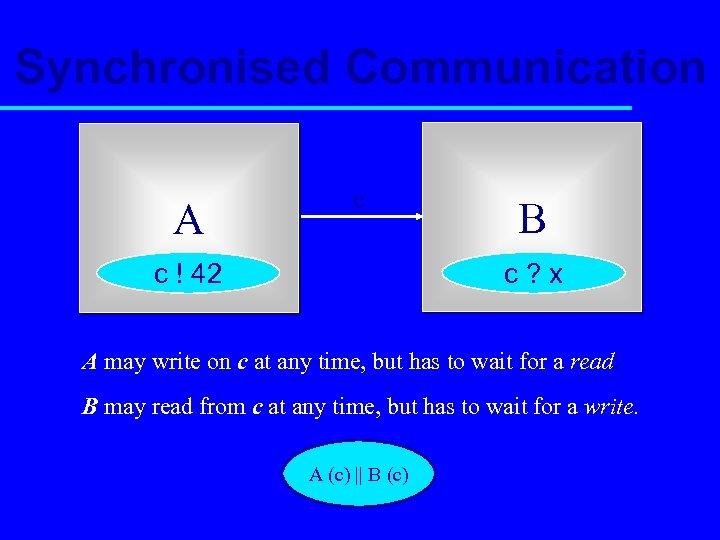 Synchronised Communication A c c ! 42 B c? x A may write on