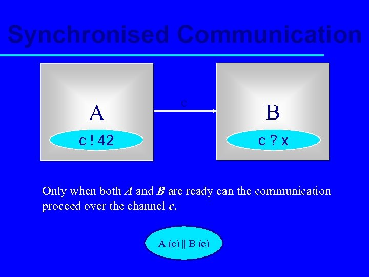 Synchronised Communication A c B c? x c ! 42 Only when both A