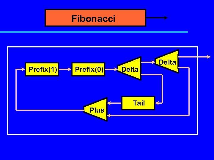Fibonacci Prefix(1) Prefix(0) Plus Delta Tail Delta