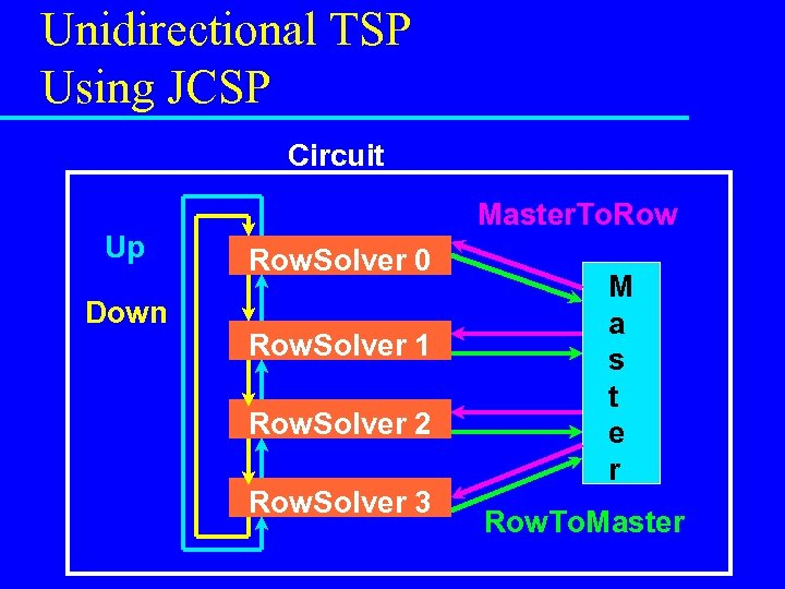 Unidirectional TSP Using JCSP Circuit Up Down Master. To. Row. Solver 0 Row. Solver
