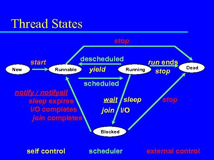 Thread States stop start New Runnable descheduled run ends Running yield stop Dead scheduled